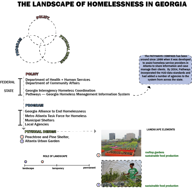 landscape-of-homelessness-in-ga