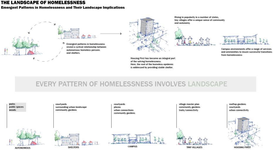landscape-of-homelessness